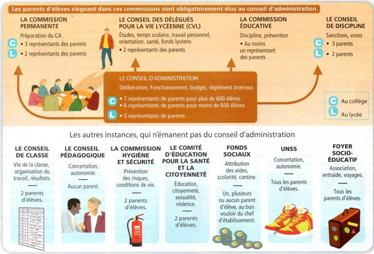 Instances Collège & Lycée